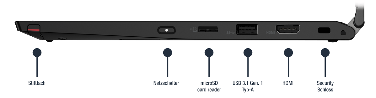 Lenovo ThinkPad L13 Yoga Anschlüsse