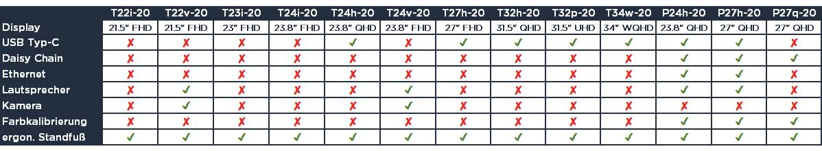 Lenovo ThinkVision Monitore Vergleich 2020