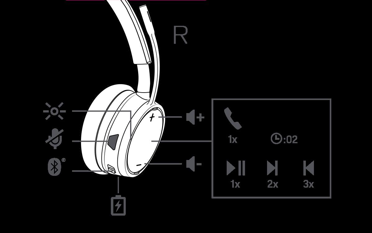 Dell-Professional-wireless-Headset-WL5022-Produkttext