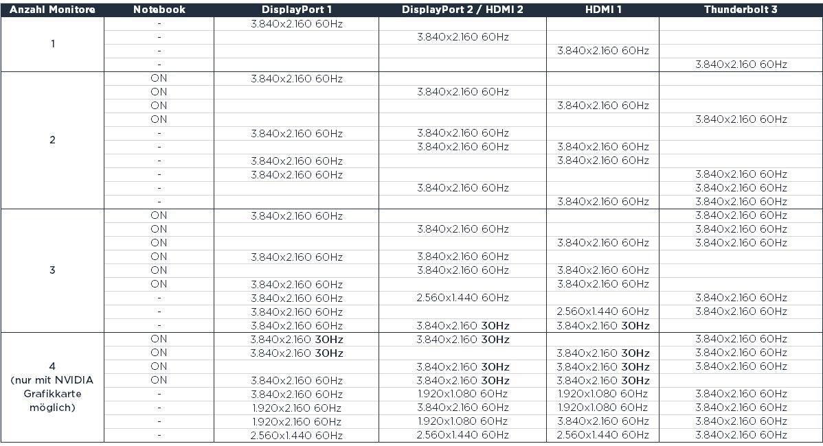 Lenovo ThinkPad Thunderbolt 3 Workstation Dock Gen. 2 Monitore anschließen Übersicht