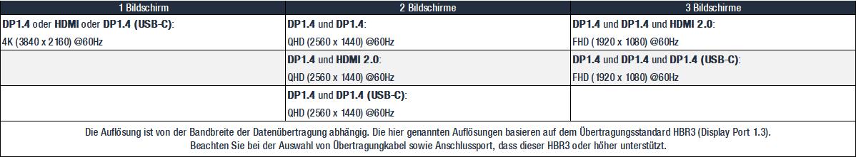 Dell-Dock-WD19S130W-Tabelle