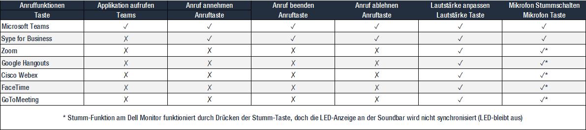 Dell-C2722DE-Teams-Funktion-Tabelle