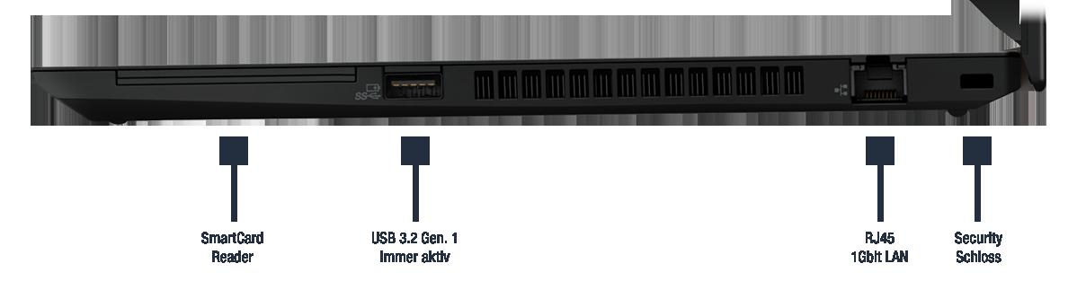 Lenovo ThinkPad P15s Gen 2 Anschlüsse